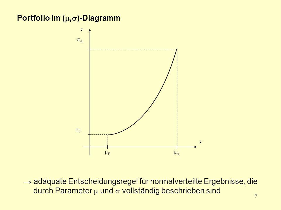 Portfolio im (,)-Diagramm