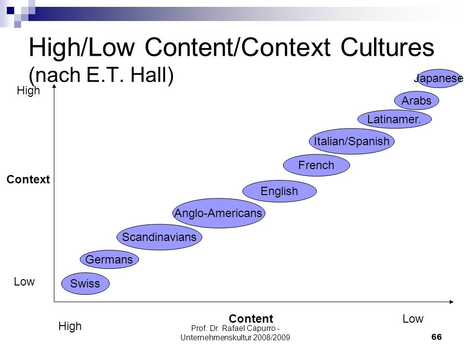High/Low Content/Context Cultures (nach E.T. Hall)