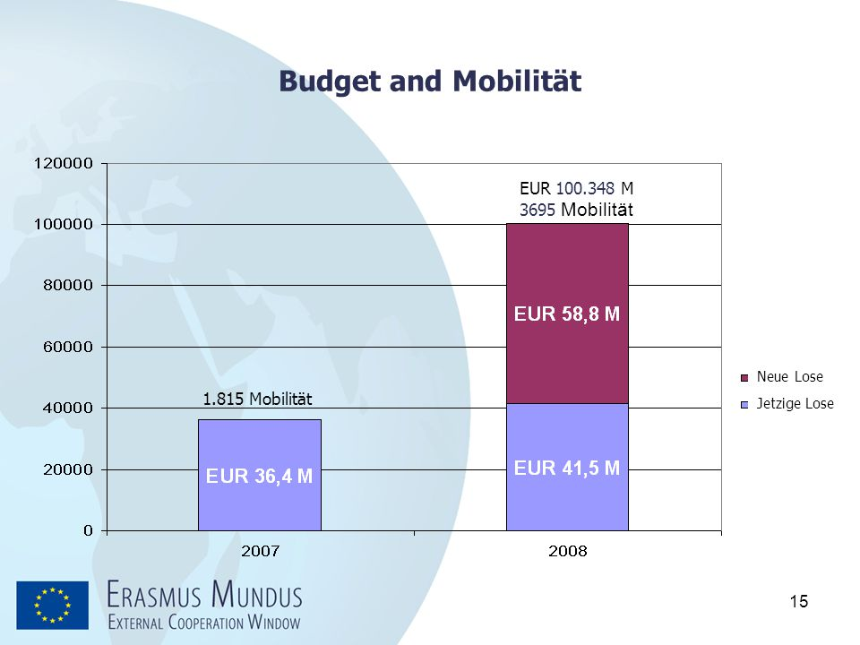 Budget and Mobilität EUR 100.348 M 3695 Mobilität 1.815 Mobilität