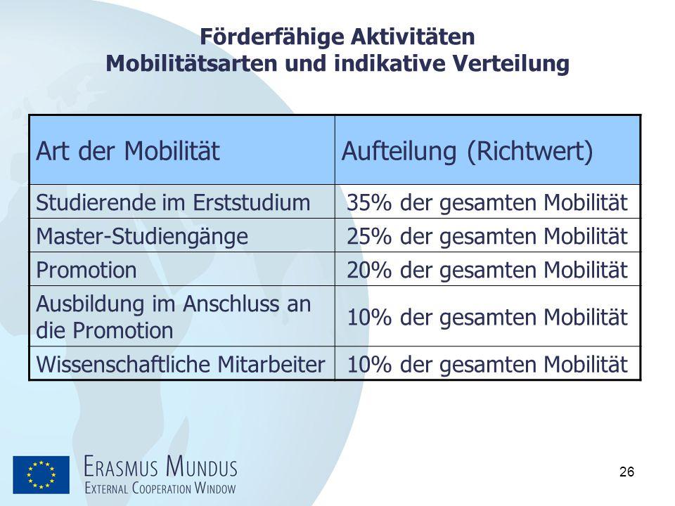 Förderfähige Aktivitäten Mobilitätsarten und indikative Verteilung