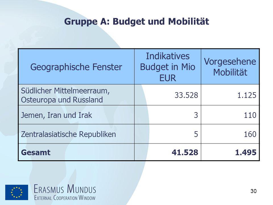 Gruppe A: Budget und Mobilität