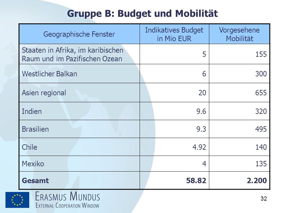 Gruppe B: Budget und Mobilität