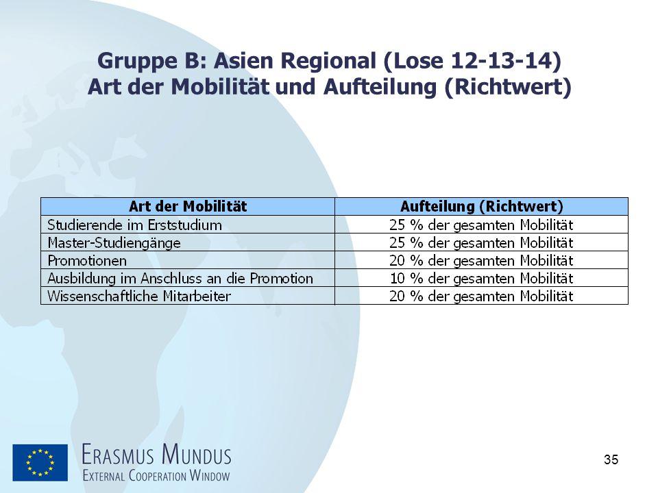 Gruppe B: Asien Regional (Lose 12-13-14) Art der Mobilität und Aufteilung (Richtwert)