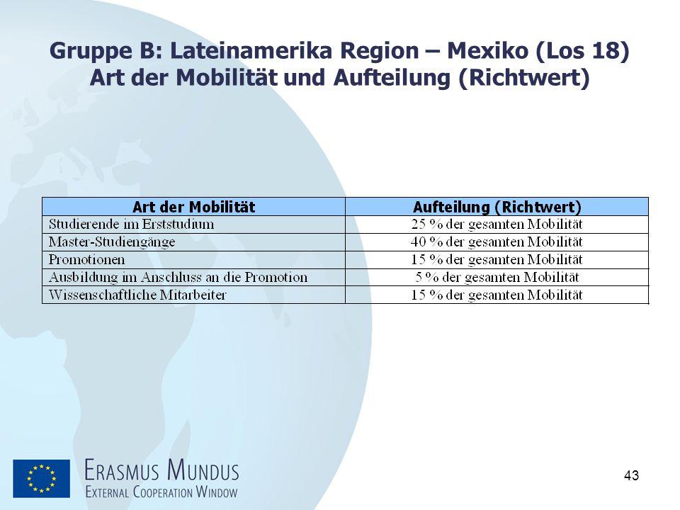 Gruppe B: Lateinamerika Region – Mexiko (Los 18) Art der Mobilität und Aufteilung (Richtwert)