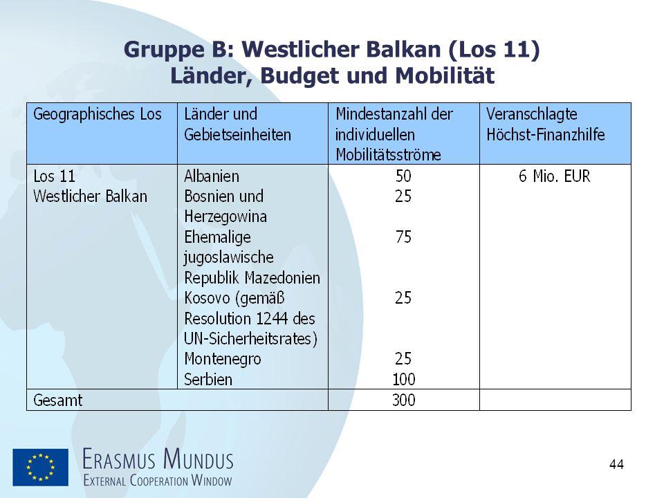 Gruppe B: Westlicher Balkan (Los 11) Länder, Budget und Mobilität