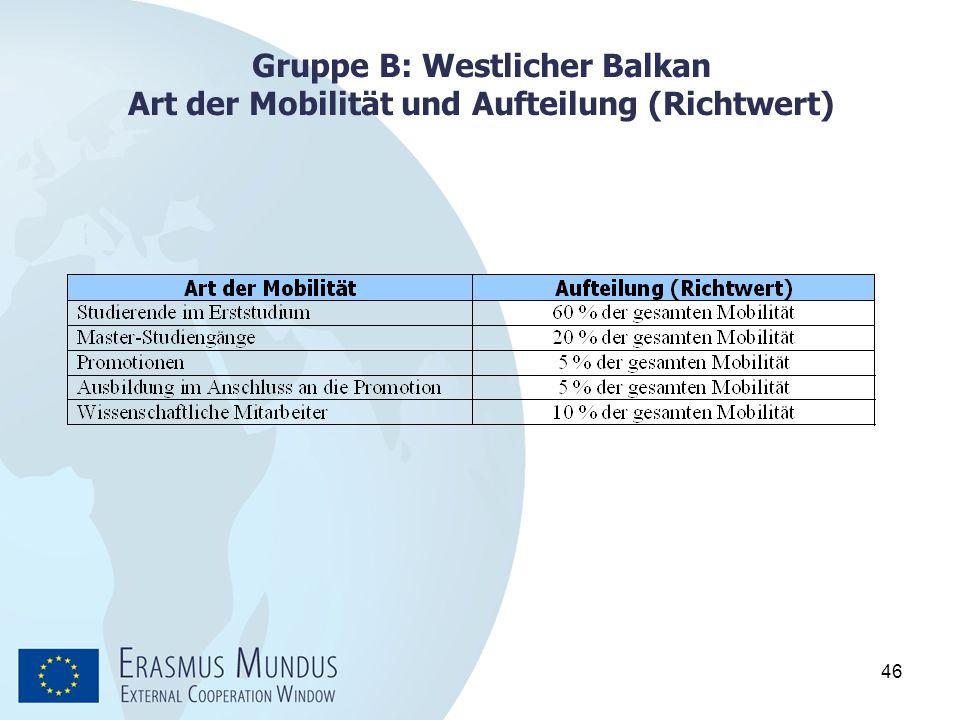 Gruppe B: Westlicher Balkan Art der Mobilität und Aufteilung (Richtwert)