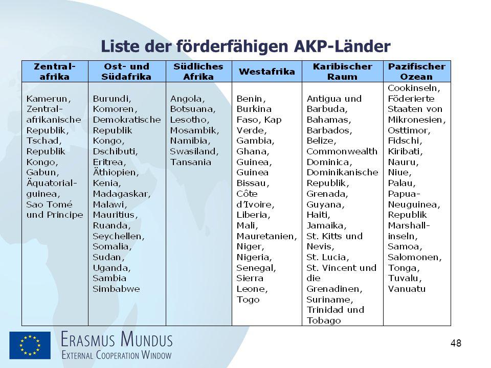 Liste der förderfähigen AKP-Länder