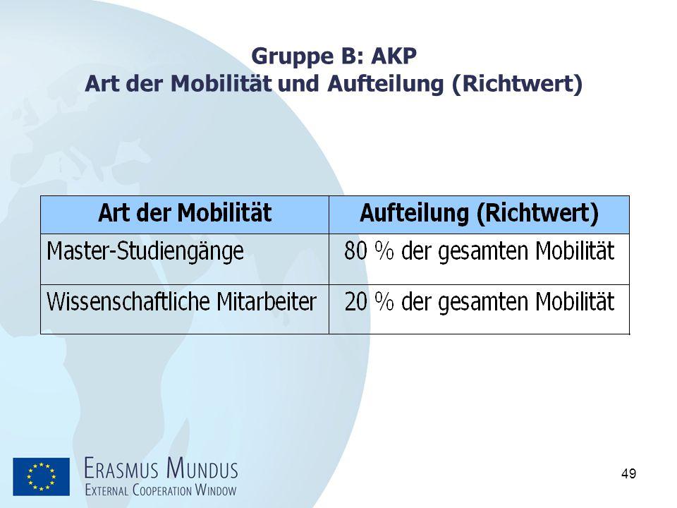 Gruppe B: AKP Art der Mobilität und Aufteilung (Richtwert)