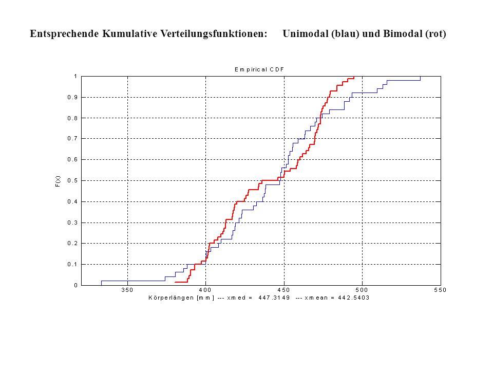Entsprechende Kumulative Verteilungsfunktionen: Unimodal (blau) und Bimodal (rot)