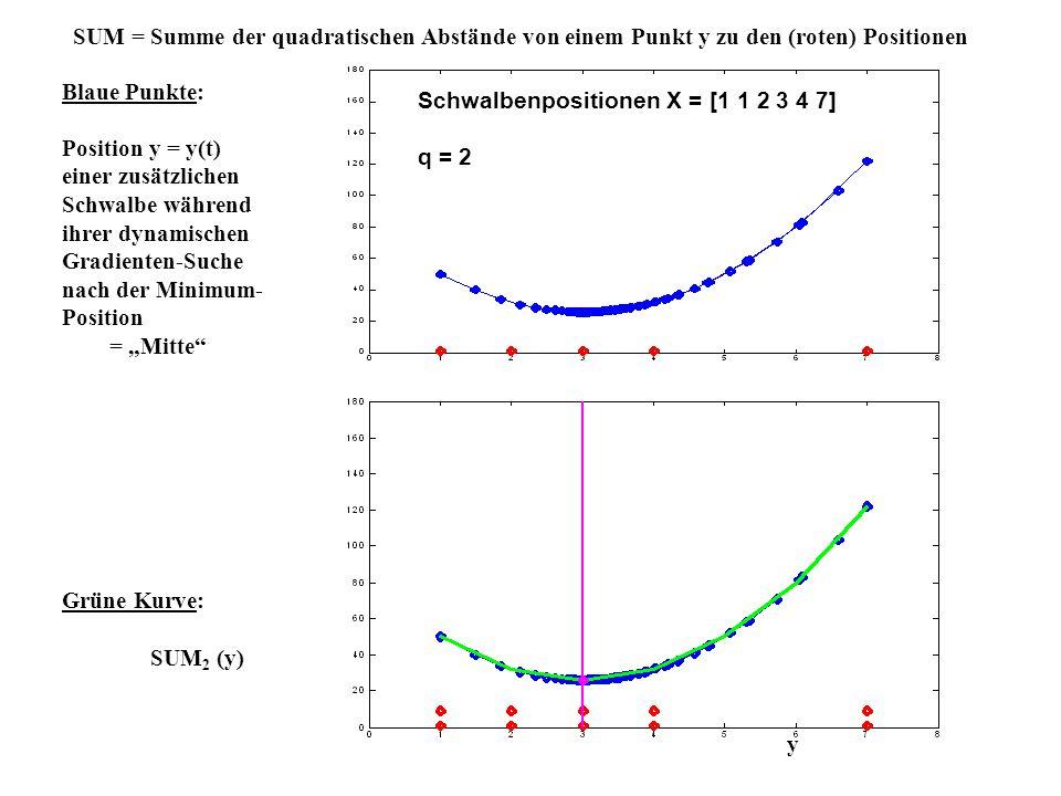 SUM = Summe der quadratischen Abstände von einem Punkt y zu den (roten) Positionen