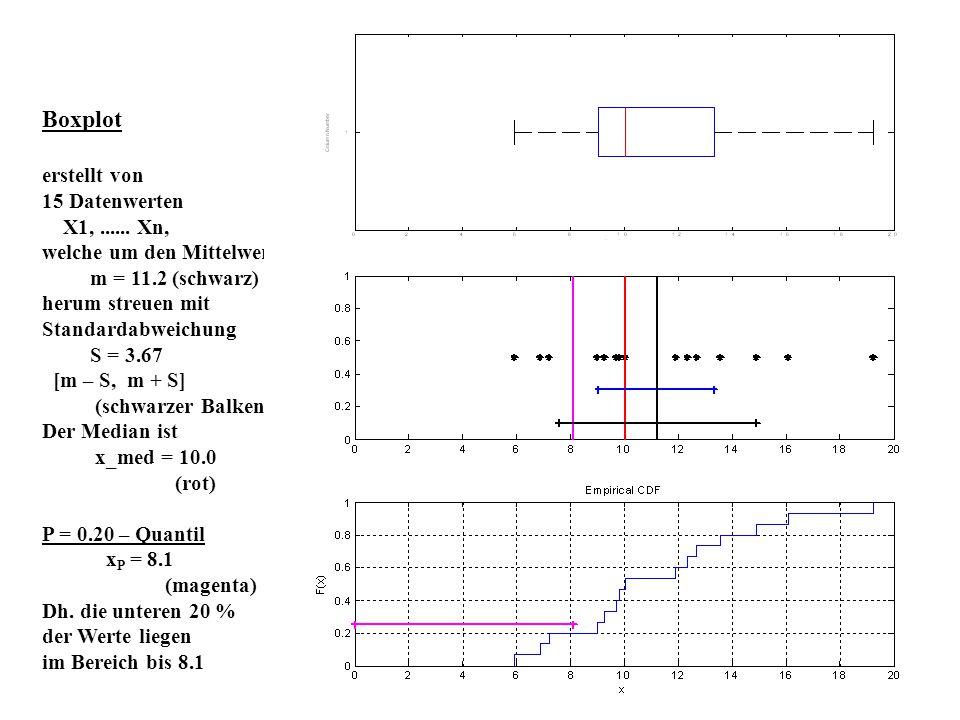 Boxplot erstellt von 15 Datenwerten X1, ...... Xn,