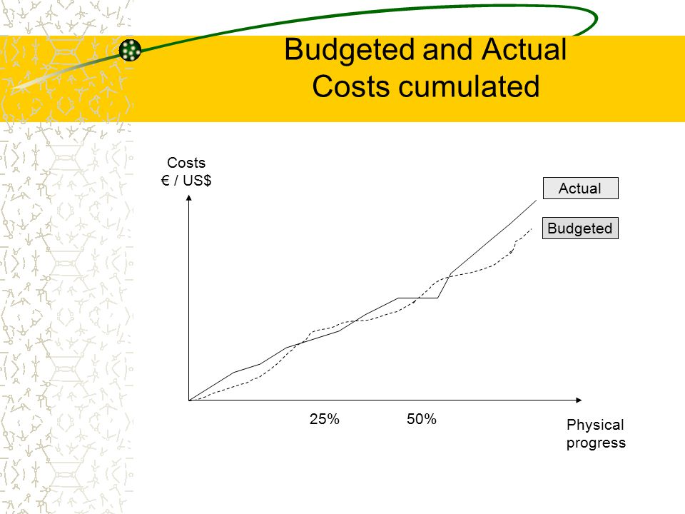 Budgeted and Actual Costs cumulated