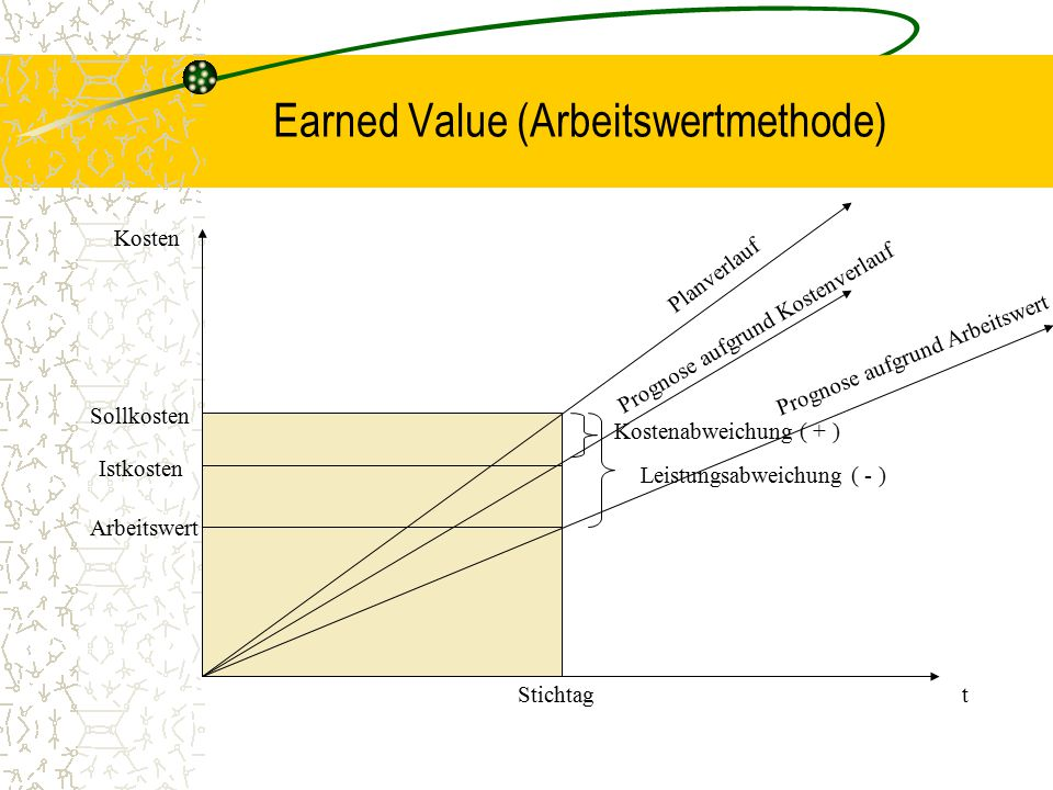 Earned Value (Arbeitswertmethode)