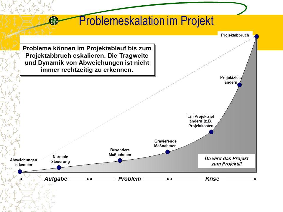 Problemeskalation im Projekt