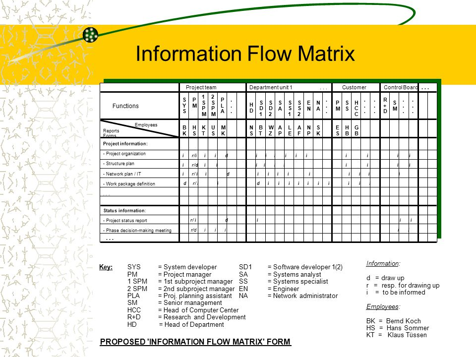 Information Flow Matrix