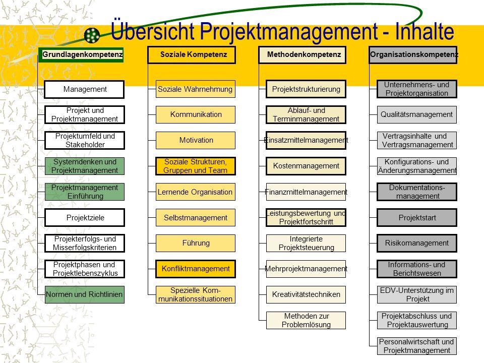 Übersicht Projektmanagement - Inhalte