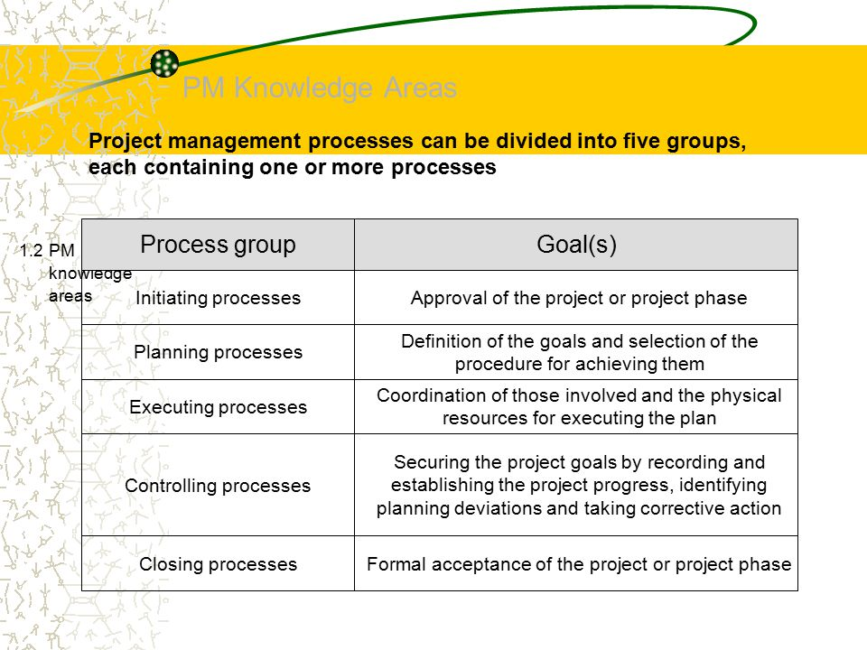 PM Knowledge Areas Process group Goal(s)