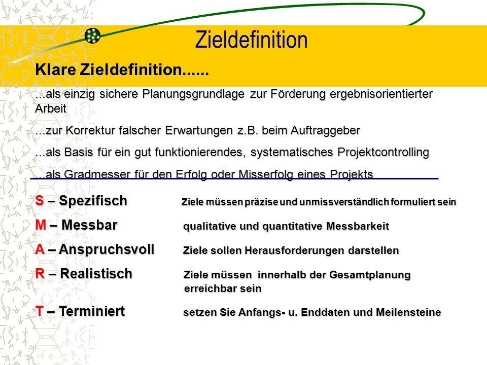 Zieldefinition Klare Zieldefinition......