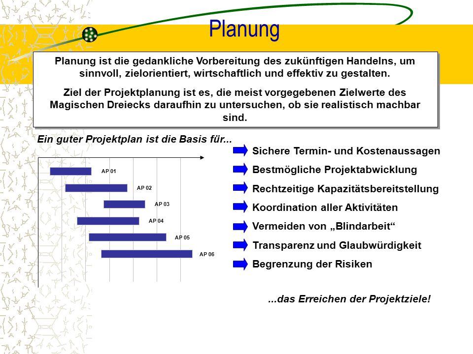 Planung Planung ist die gedankliche Vorbereitung des zukünftigen Handelns, um sinnvoll, zielorientiert, wirtschaftlich und effektiv zu gestalten.
