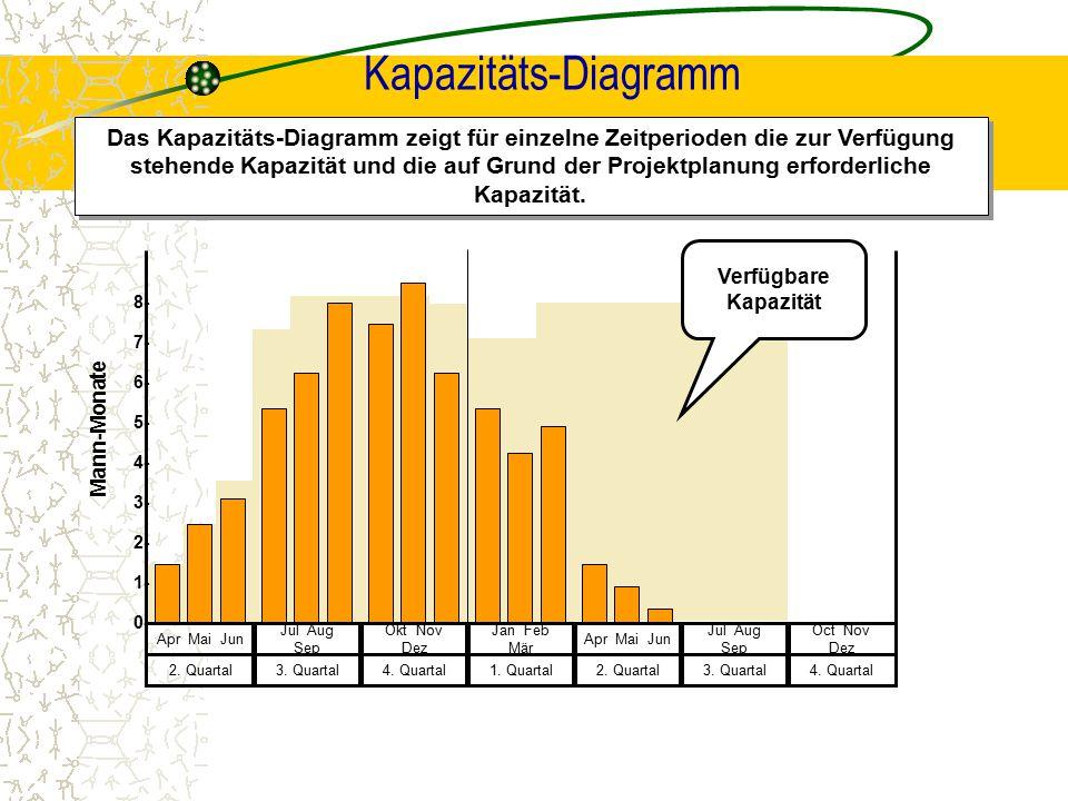 Kapazitäts-Diagramm