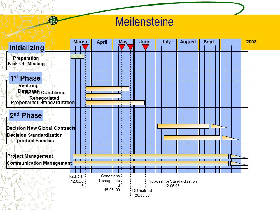 Meilensteine Initializing 1st Phase 2nd Phase March May June ……. July