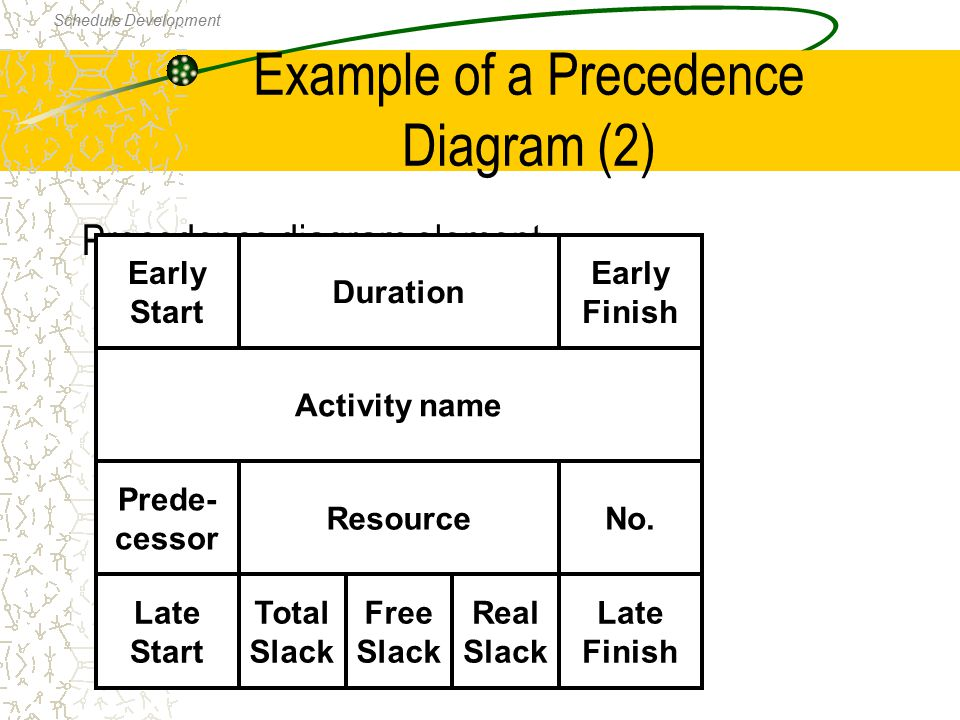 Example of a Precedence Diagram (2)