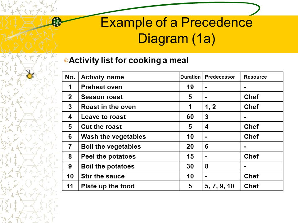 Example of a Precedence Diagram (1a)