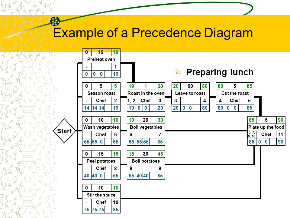 Example of a Precedence Diagram
