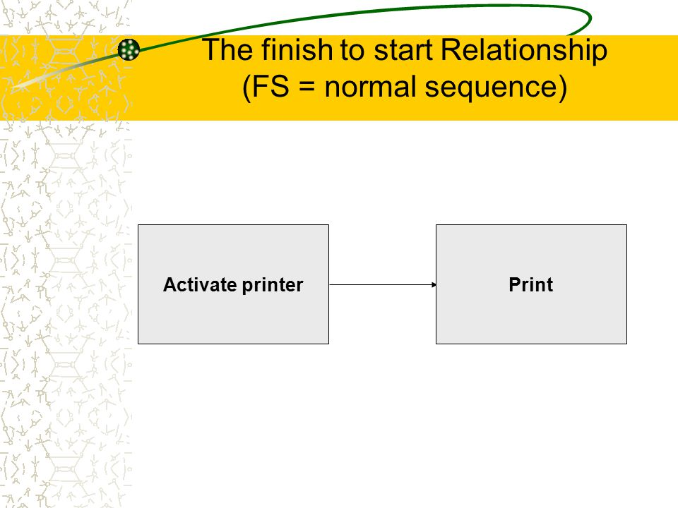 The finish to start Relationship (FS = normal sequence)
