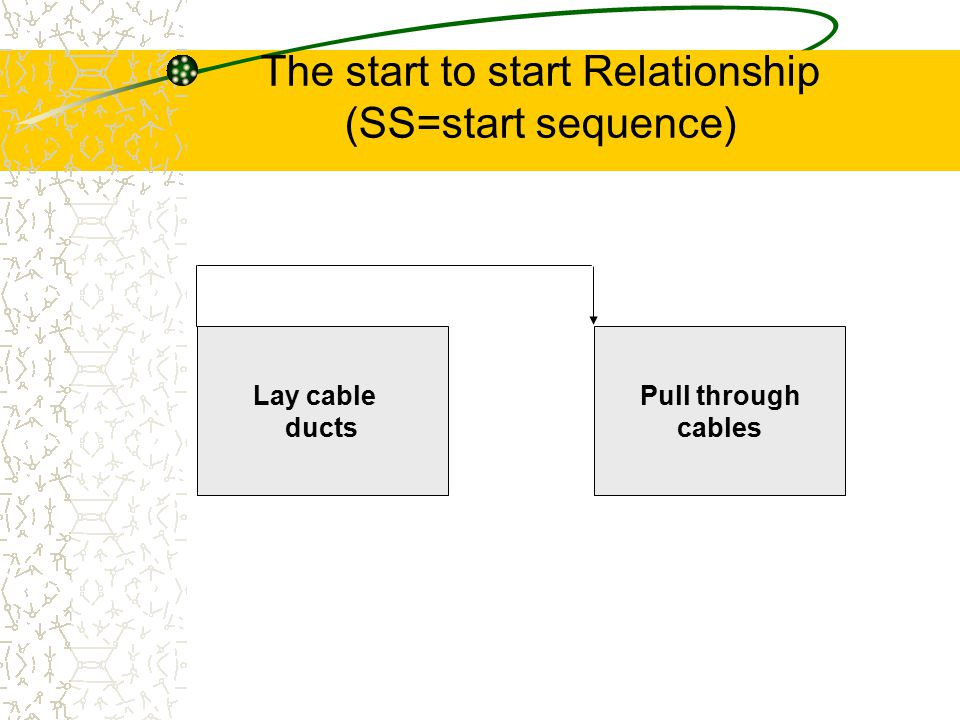 The start to start Relationship (SS=start sequence)