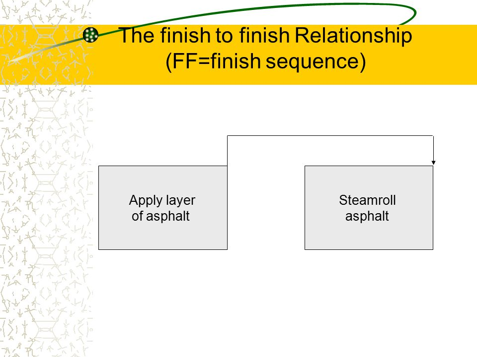 The finish to finish Relationship (FF=finish sequence)