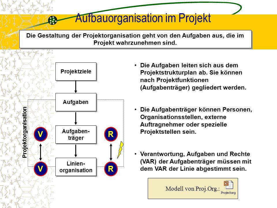Aufbauorganisation im Projekt