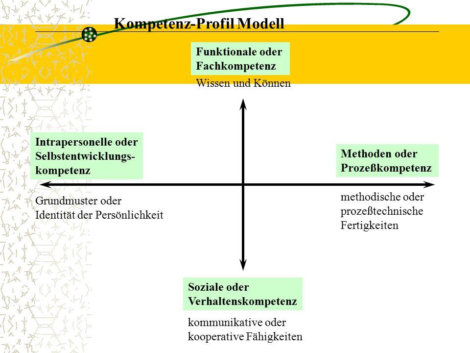 Kompetenz-Profil Modell