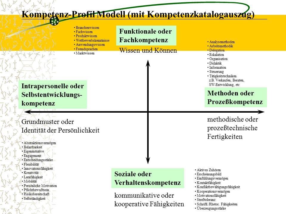 Kompetenz-Profil Modell (mit Kompetenzkatalogauszug)