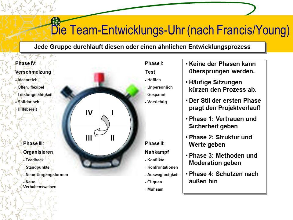 Die Team-Entwicklungs-Uhr (nach Francis/Young)