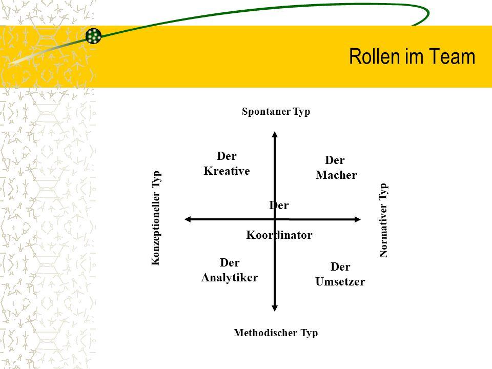 Rollen im Team Der Der Kreative Macher Der Koordinator Der Der