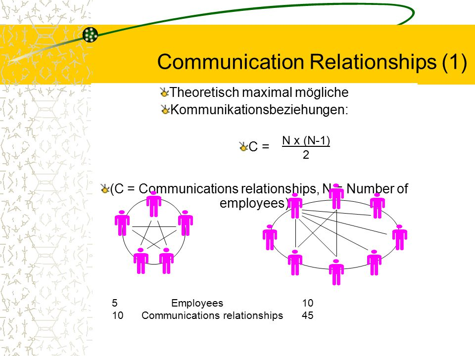 Communication Relationships (1)