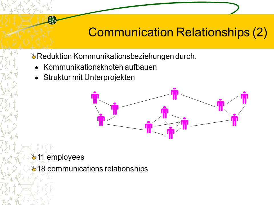 Communication Relationships (2)