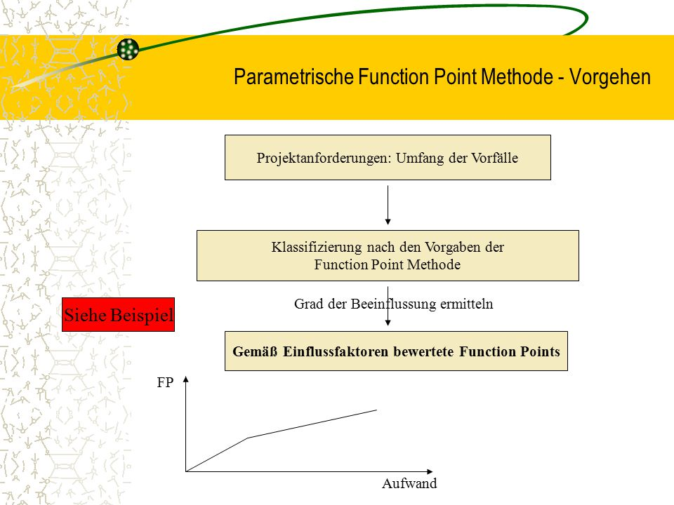 Parametrische Function Point Methode - Vorgehen