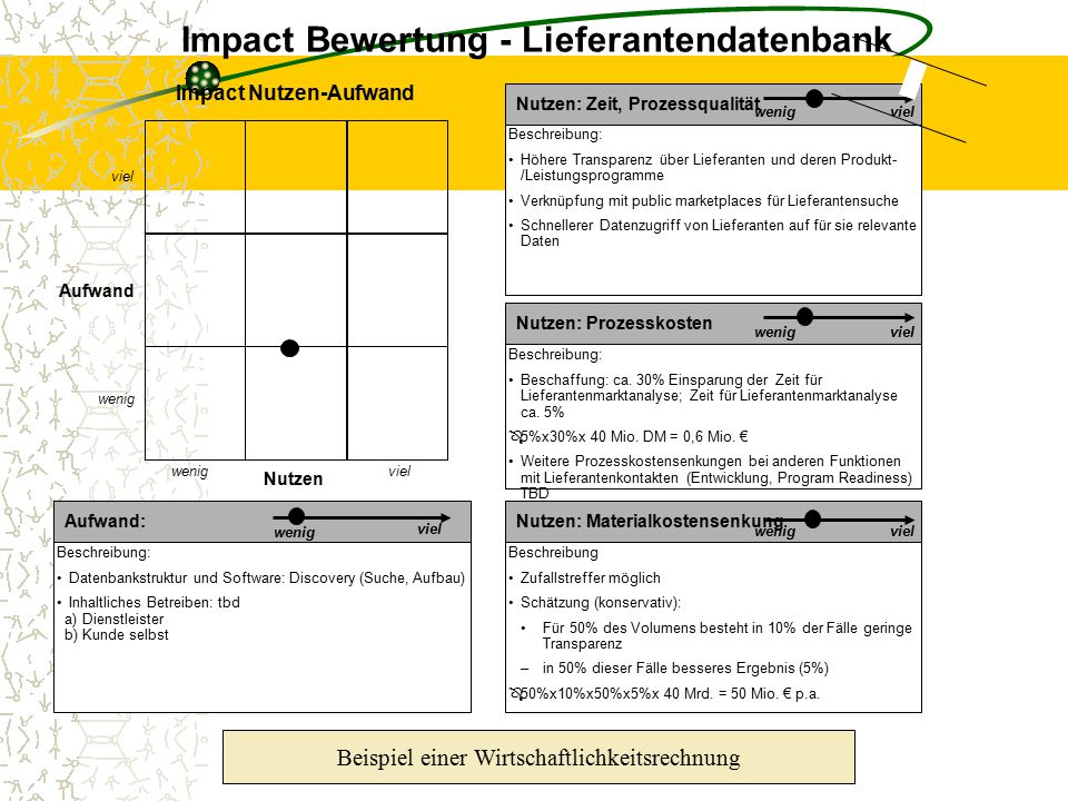 Impact Bewertung - Lieferantendatenbank