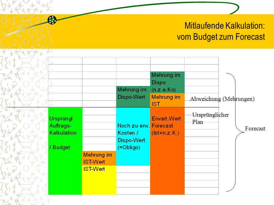 Mitlaufende Kalkulation: vom Budget zum Forecast