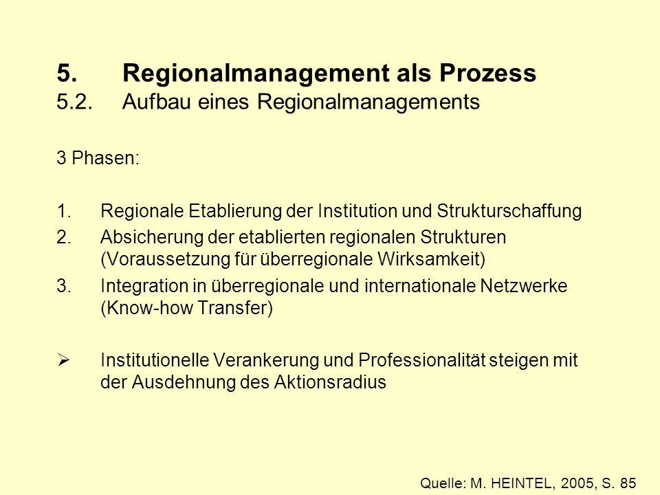 5. Regionalmanagement als Prozess 5. 2