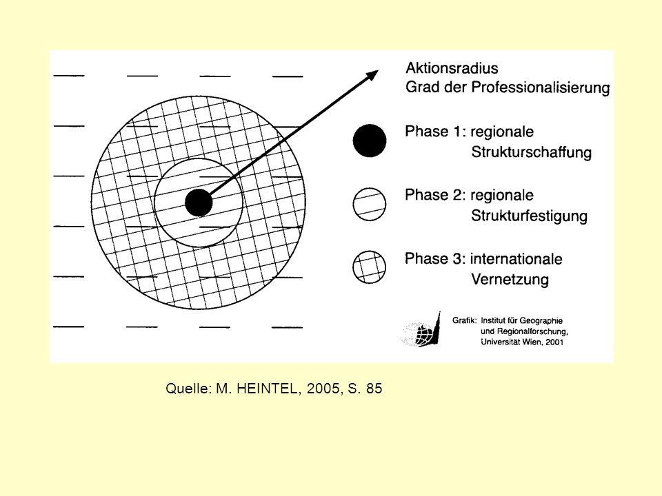 Quelle: M. HEINTEL, 2005, S. 85