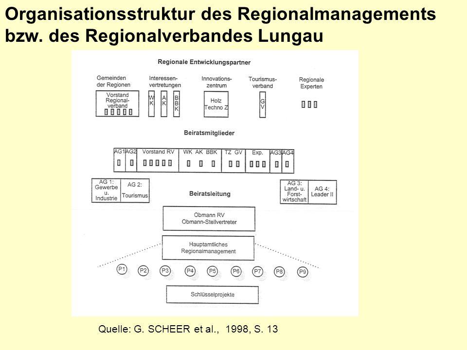 Organisationsstruktur des Regionalmanagements bzw