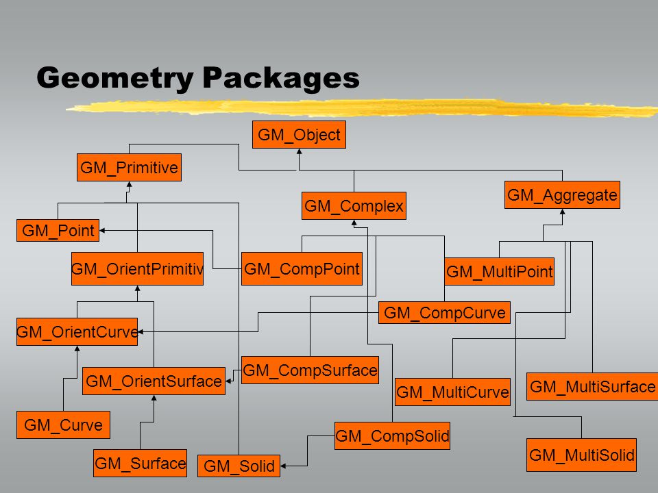 Geometry Packages GM_Object GM_Primitive GM_Aggregate GM_Complex