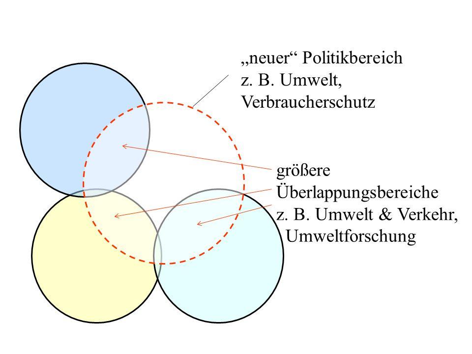 """""""neuer Politikbereich z. B. Umwelt, Verbraucherschutz"""