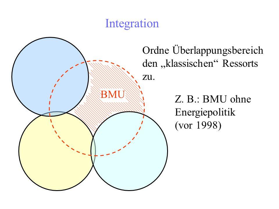 """Integration Ordne Überlappungsbereich den """"klassischen Ressorts zu."""