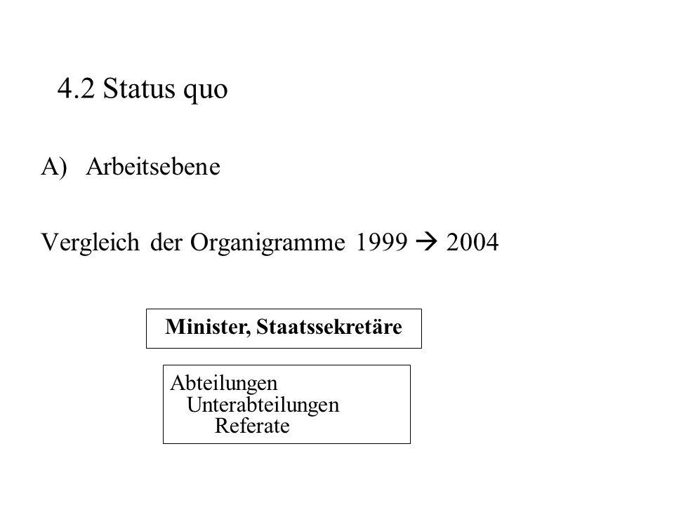 Minister, Staatssekretäre