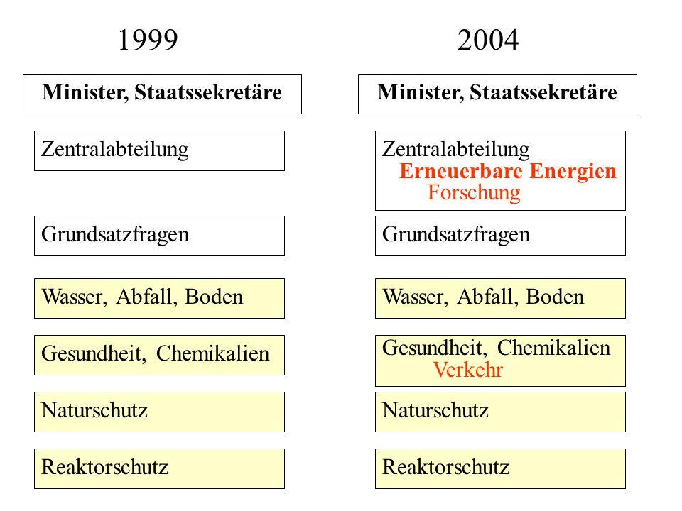 Minister, Staatssekretäre Minister, Staatssekretäre