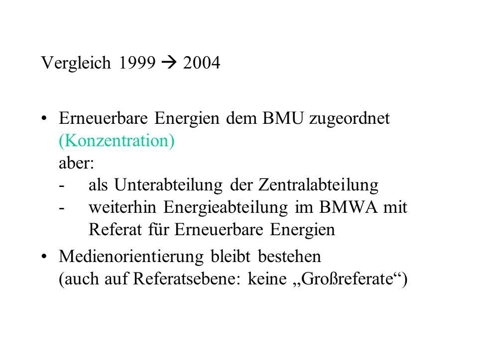 Vergleich 1999  2004